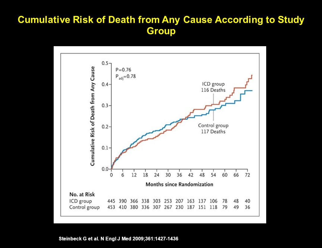 Cumulative Risk of Death from Any Cause According to Study Group