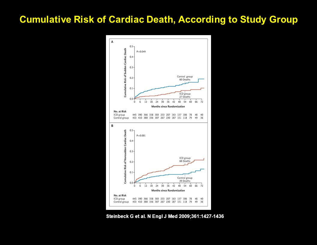 Cumulative Risk of Cardiac Death, According to Study Group