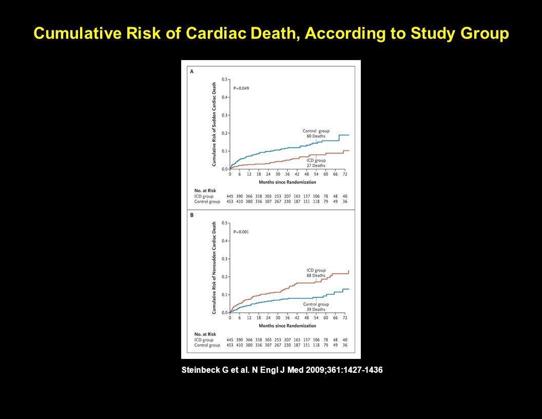 Cumulative Risk of Cardiac Death, According to Study Group