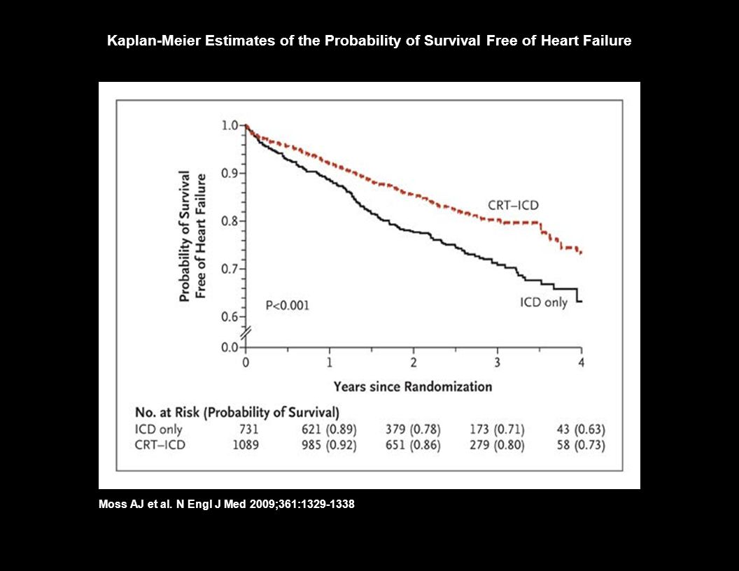 Kaplan-Meier Estimates of the Probability of Survival Free of Heart Failure