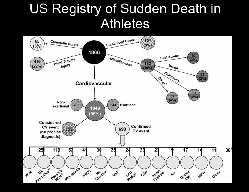 US Registry of Sudden Death in Athletes