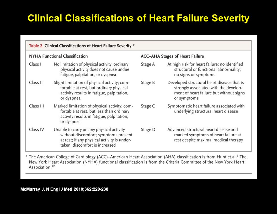 Clinical Classifications of Heart Failure Severity