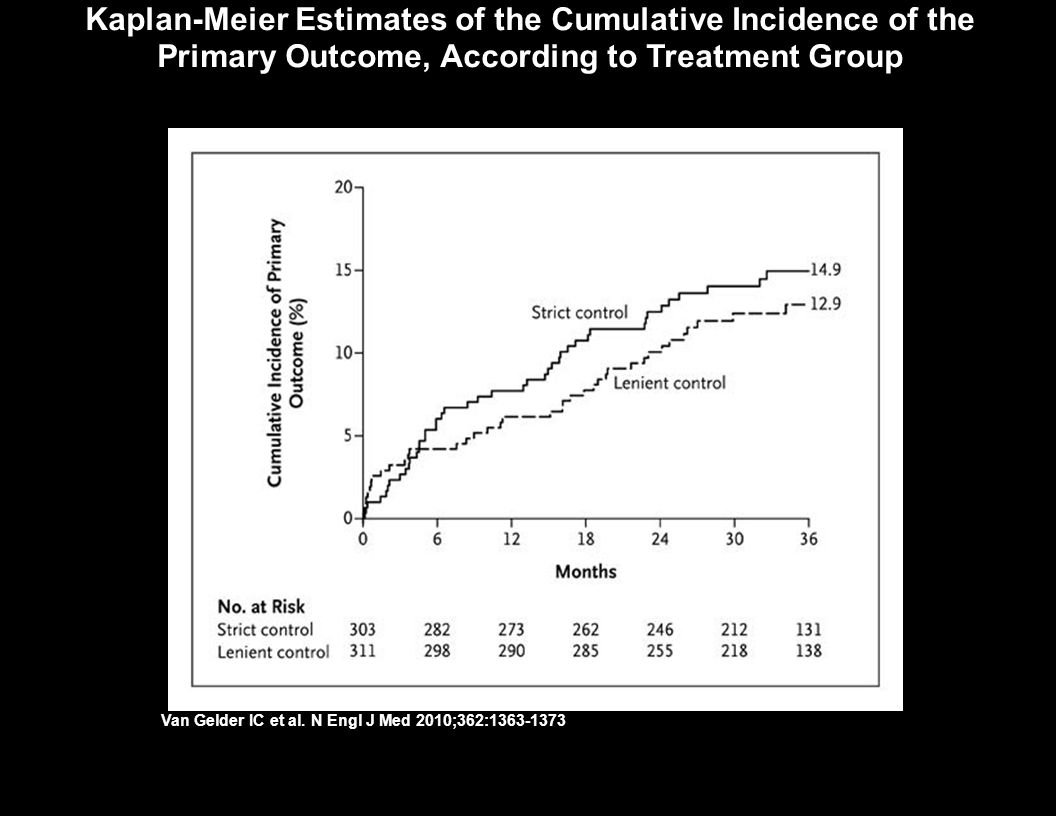 Kaplan-Meier Estimates of the Cumulative Incidence of the Primary Outcome, According to Treatment Group