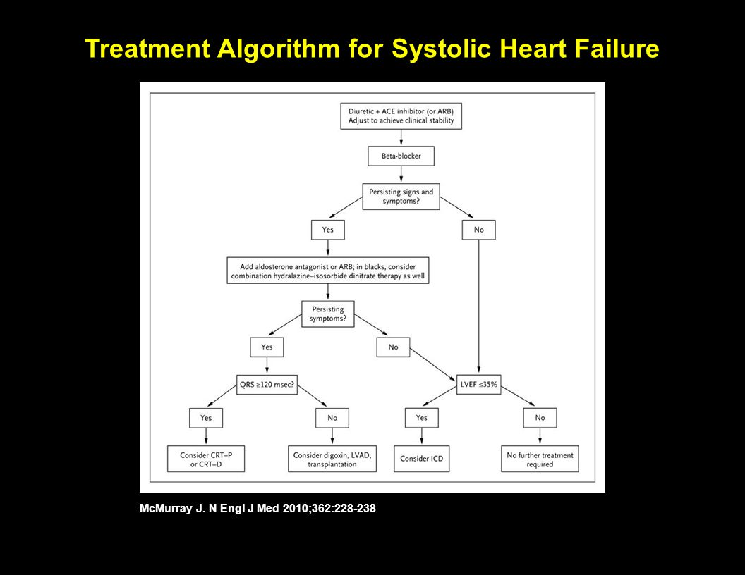 Treatment Algorithm for Systolic Heart Failure