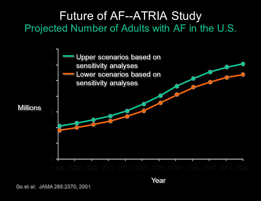 Future of AF--ATRIA Study Projected Number of Adults with AF in the U