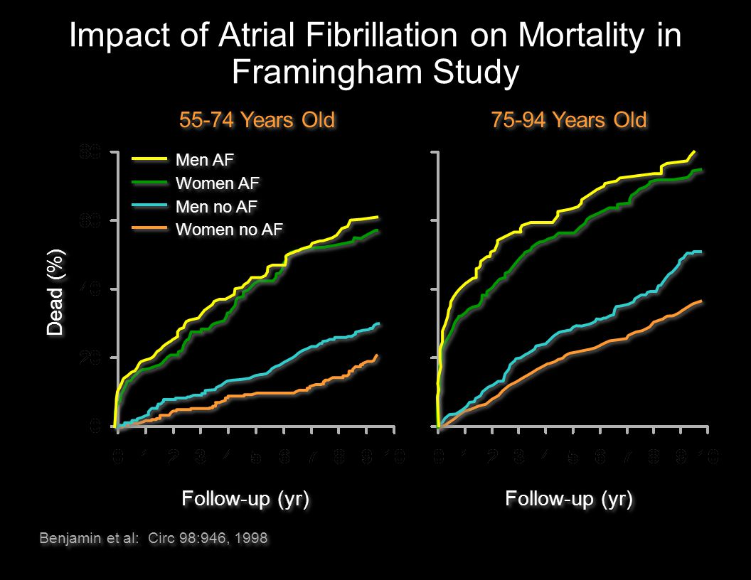 Impact of Atrial Fibrillation on Mortality in Framingham Study