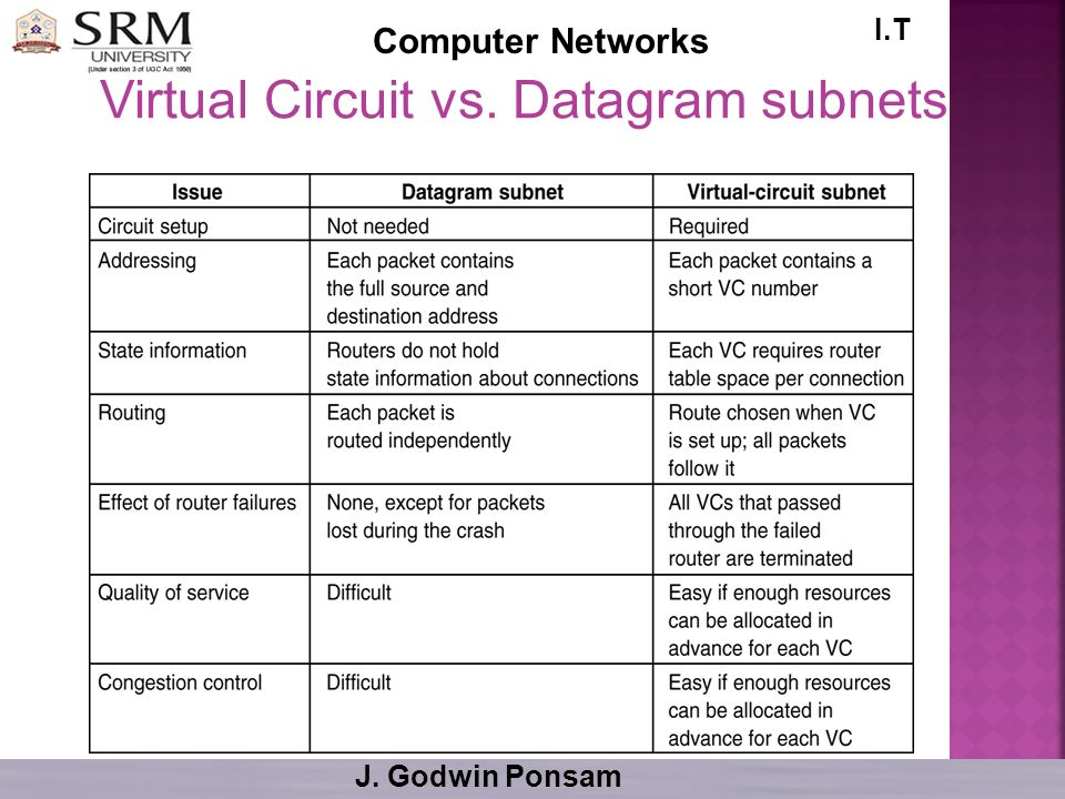 Virtual Circuit vs. Datagram subnets