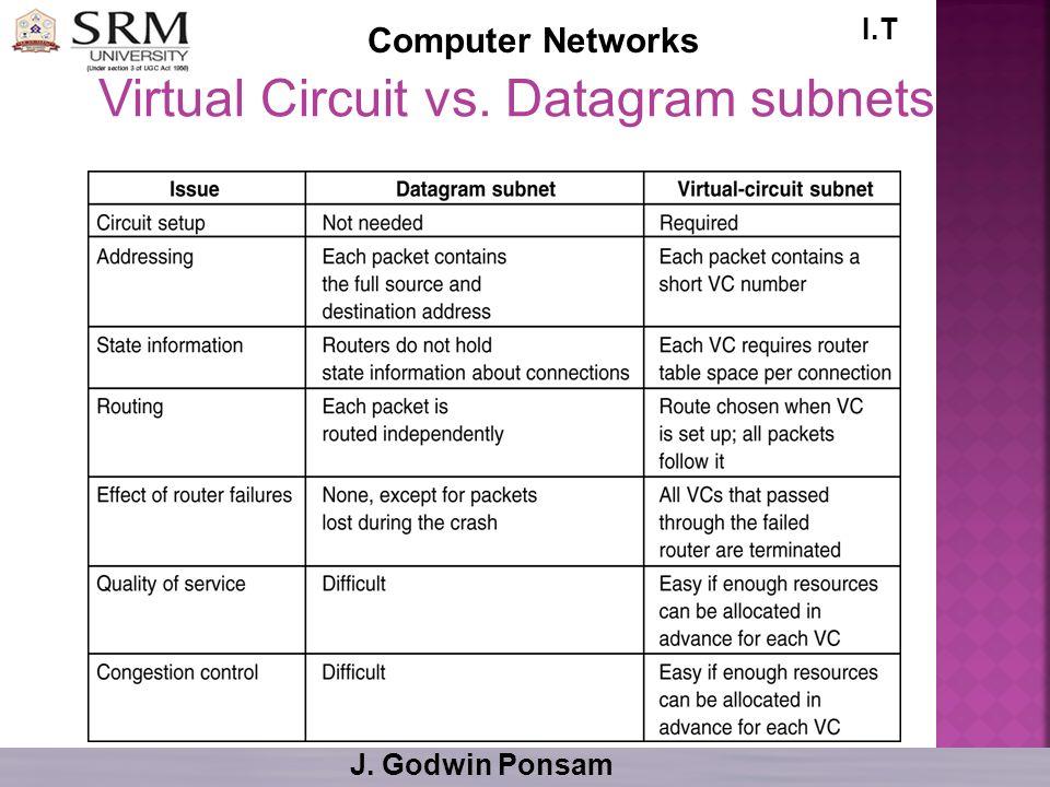 Virtual Circuit vs. Datagram subnets