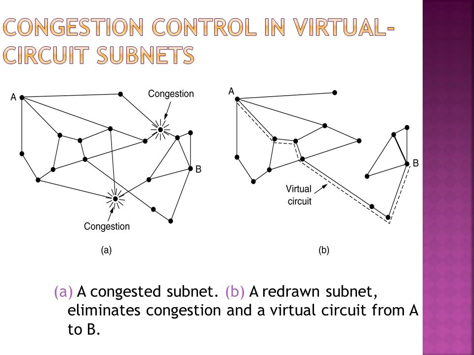 Congestion Control in Virtual-Circuit Subnets