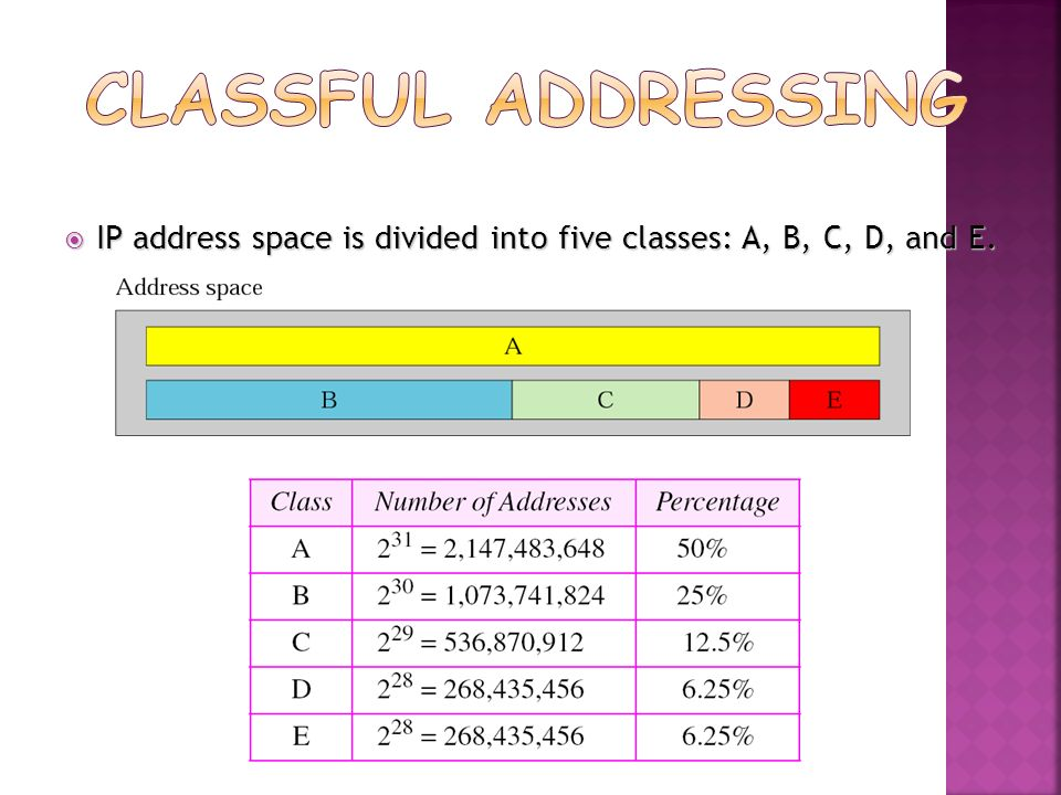 Classful Addressing IP address space is divided into five classes: A, B, C, D, and E.