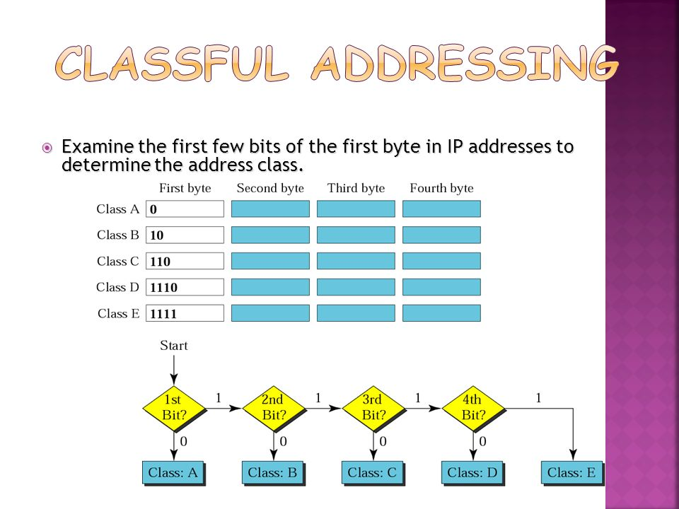 Classful Addressing Examine the first few bits of the first byte in IP addresses to determine the address class.