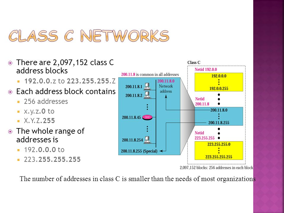 Class C Networks There are 2,097,152 class C address blocks