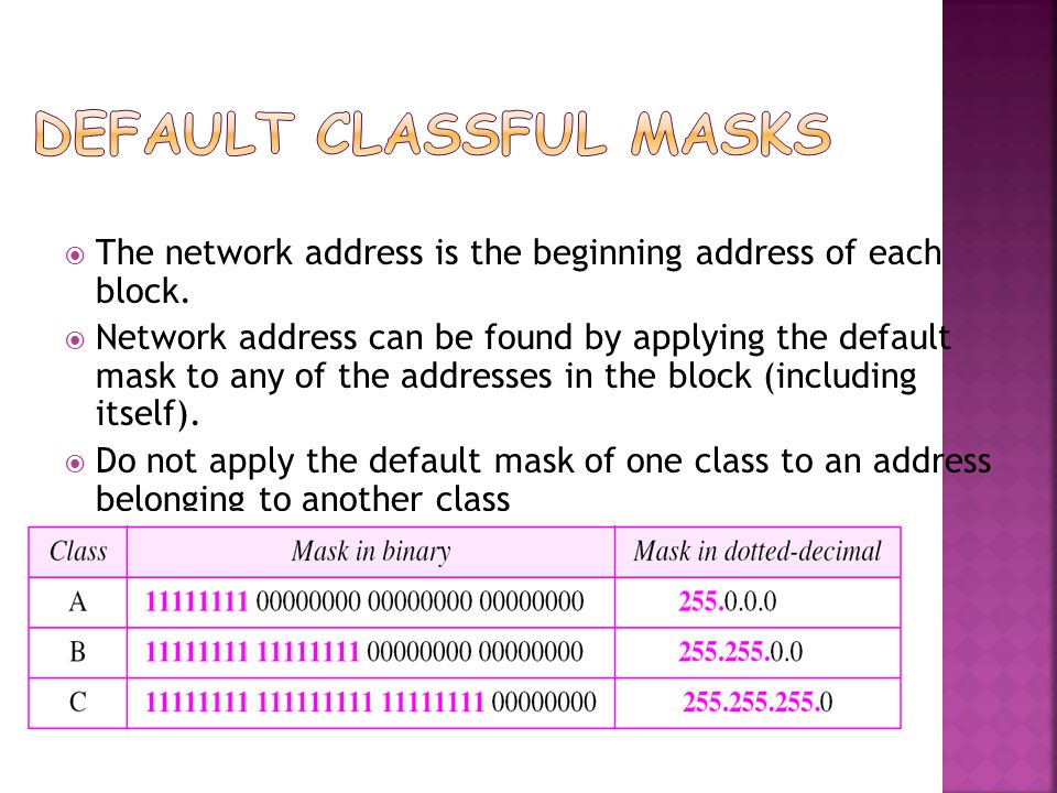 Default Classful Masks