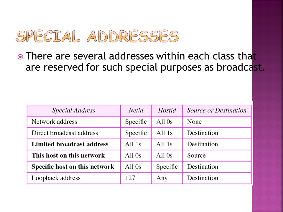 Special Addresses There are several addresses within each class that are reserved for such special purposes as broadcast.