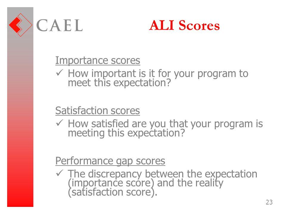 ALI Scores Importance scores
