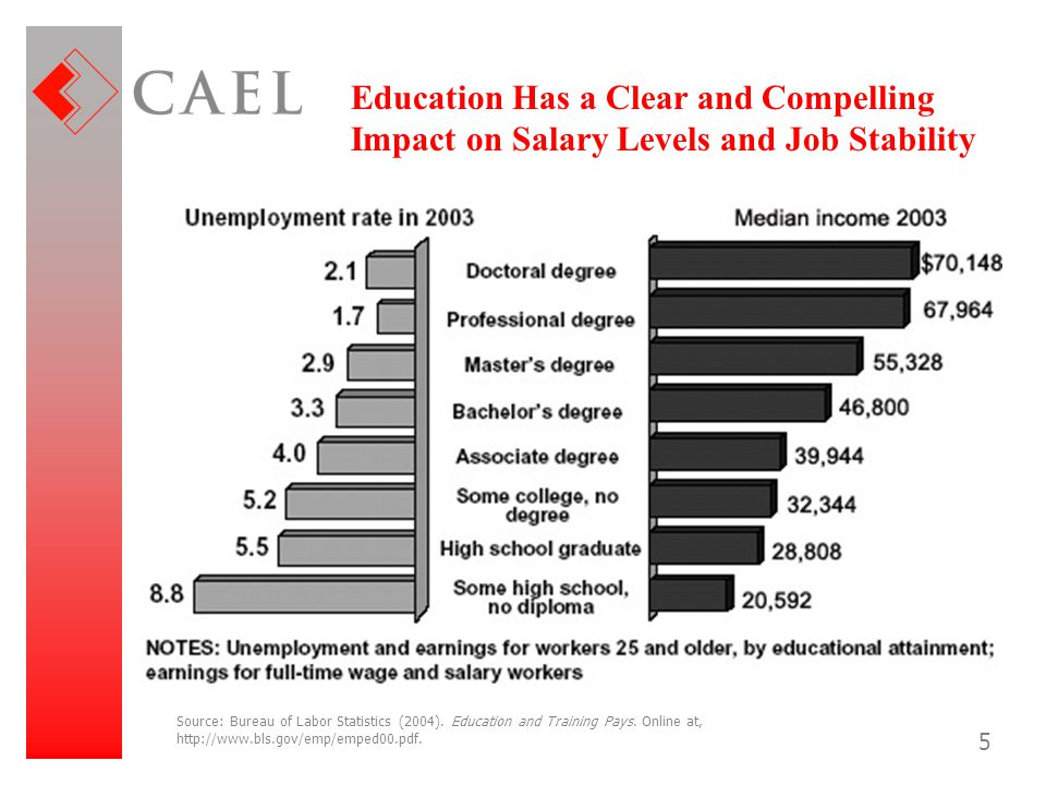 Education Has a Clear and Compelling Impact on Salary Levels and Job Stability