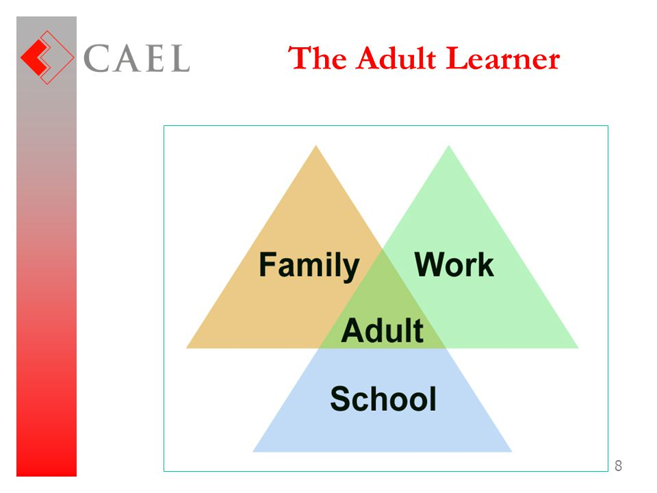 The Adult Learner CAEL Confidential