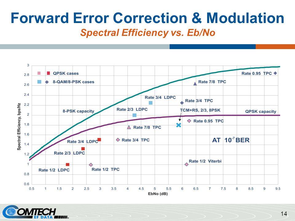 Forward Error Correction & Modulation Spectral Efficiency vs. Eb/No