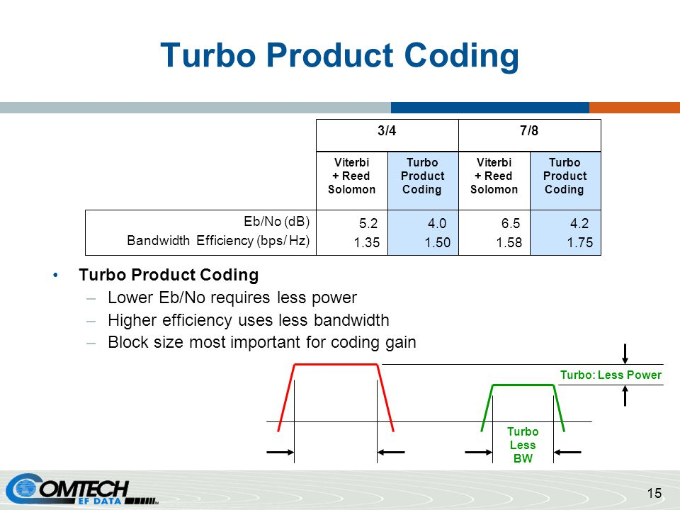 Turbo Product Coding Turbo Product Coding