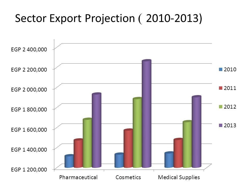 2010-2013) )Sector Export Projection