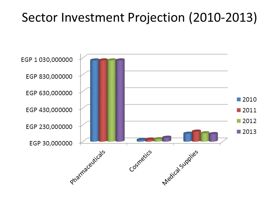 Sector Investment Projection (2010-2013)