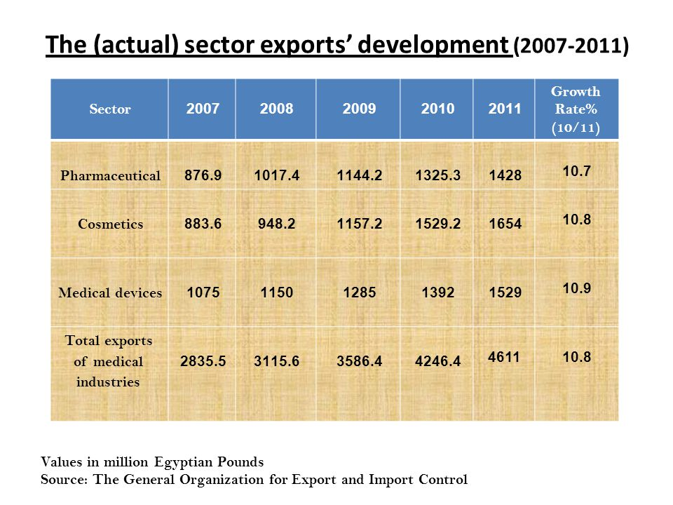 The (actual) sector exports' development (2007-2011)