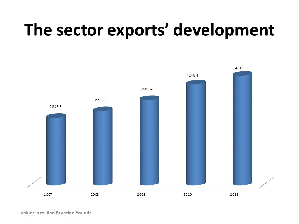 The sector exports' development