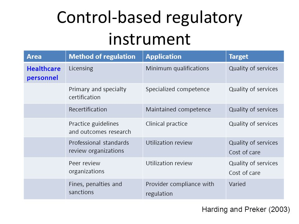 Control-based regulatory instrument