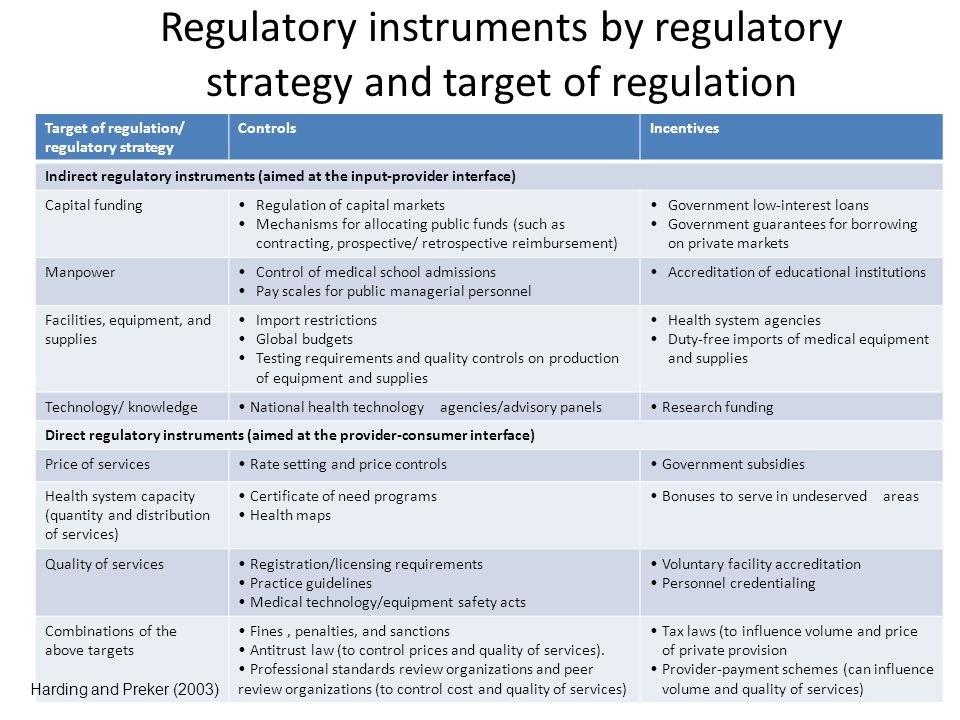 Regulatory instruments by regulatory strategy and target of regulation