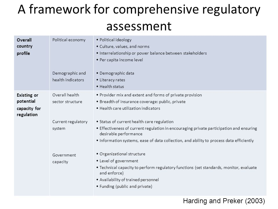 A framework for comprehensive regulatory assessment
