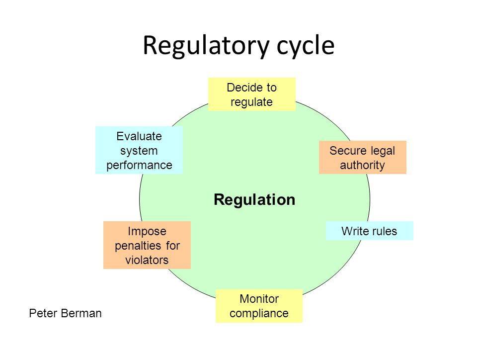 Regulatory cycle Regulation Decide to regulate