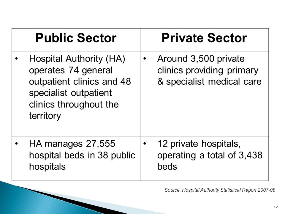 Public Sector Private Sector