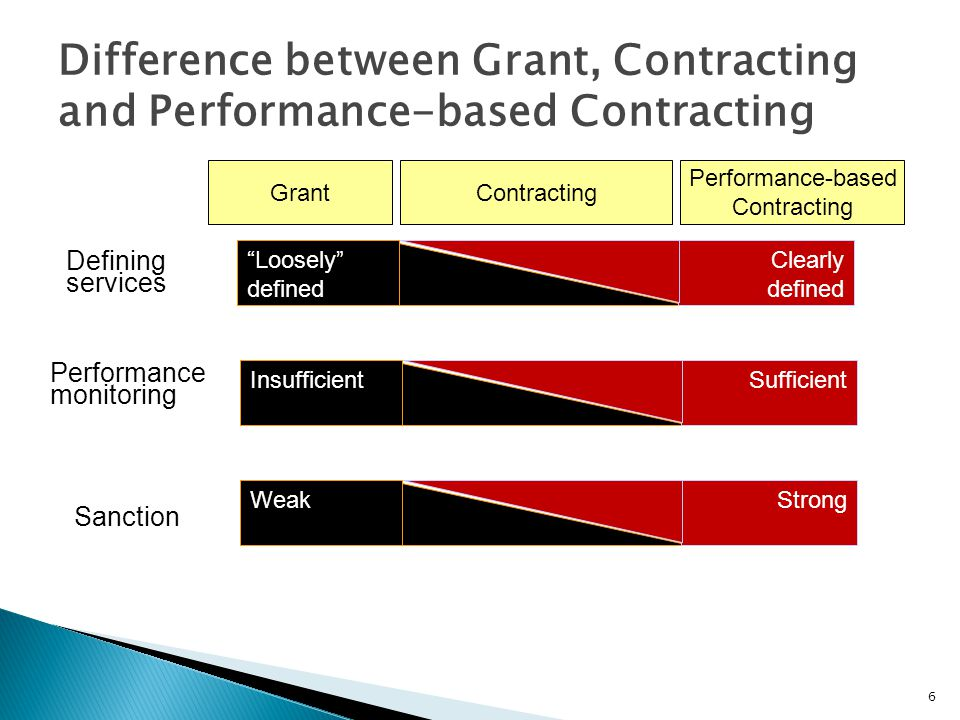 Difference between Grant, Contracting and Performance-based Contracting