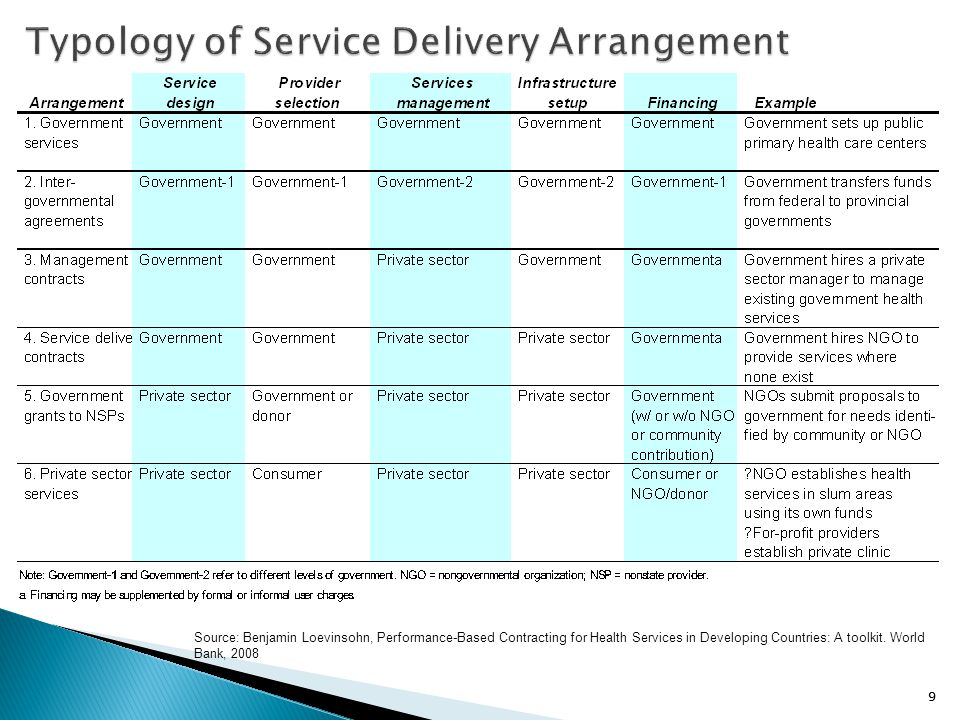 Typology of Service Delivery Arrangement