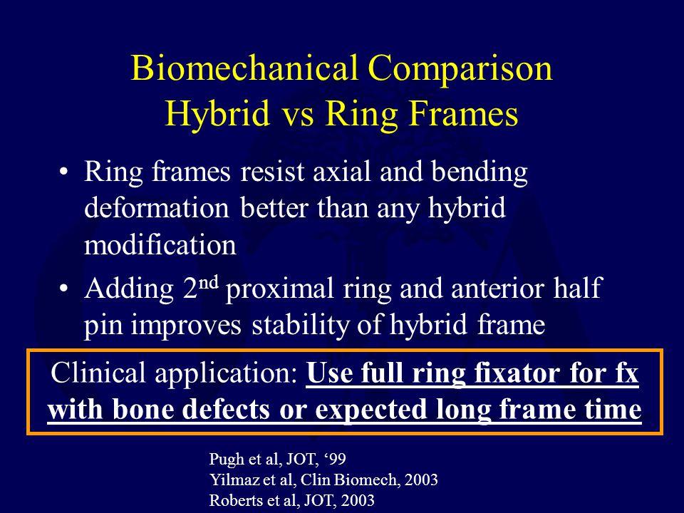 Biomechanical Comparison Hybrid vs Ring Frames