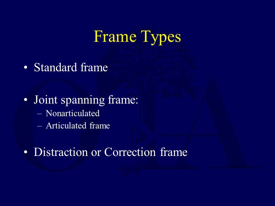 Frame Types Standard frame Joint spanning frame: