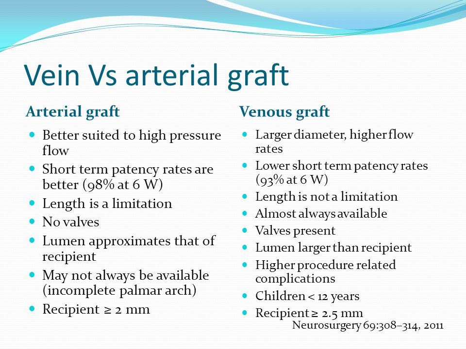 Vein Vs arterial graft Arterial graft Venous graft