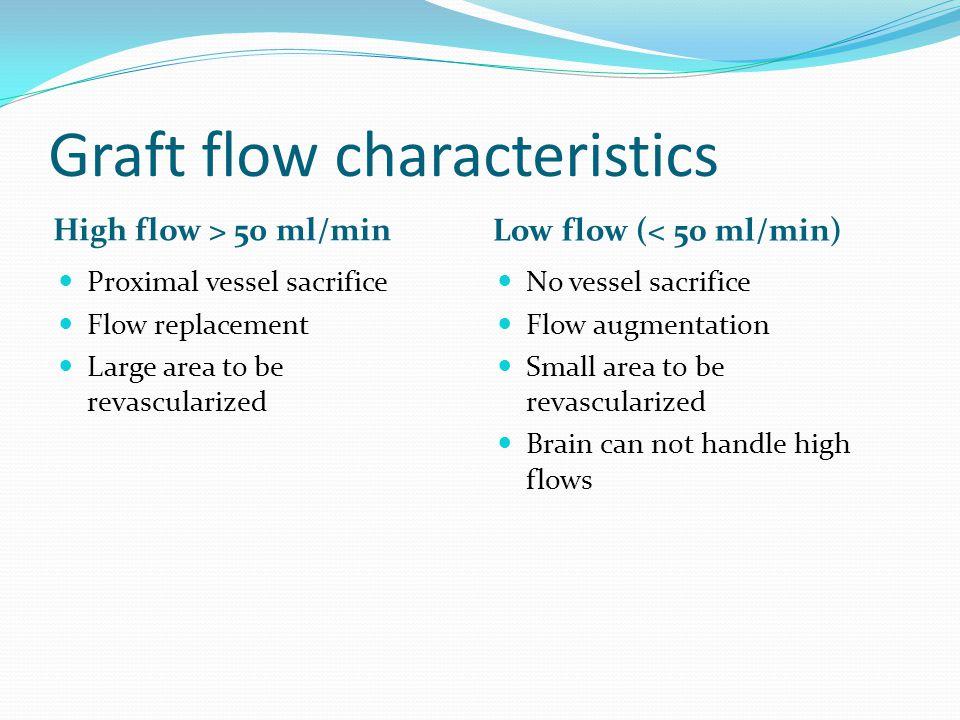 Graft flow characteristics