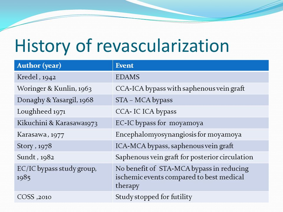 History of revascularization