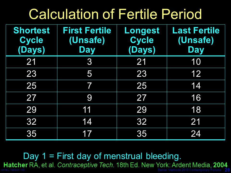 Calculation of Fertile Period