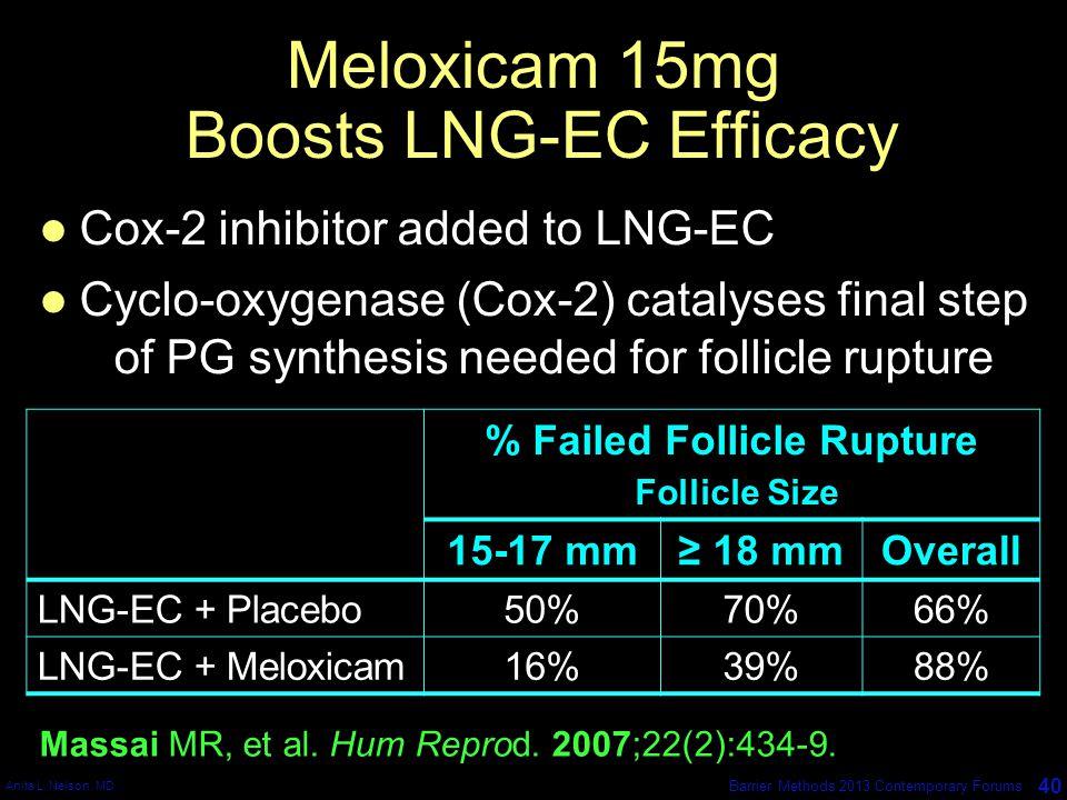 Meloxicam 15mg Boosts LNG-EC Efficacy