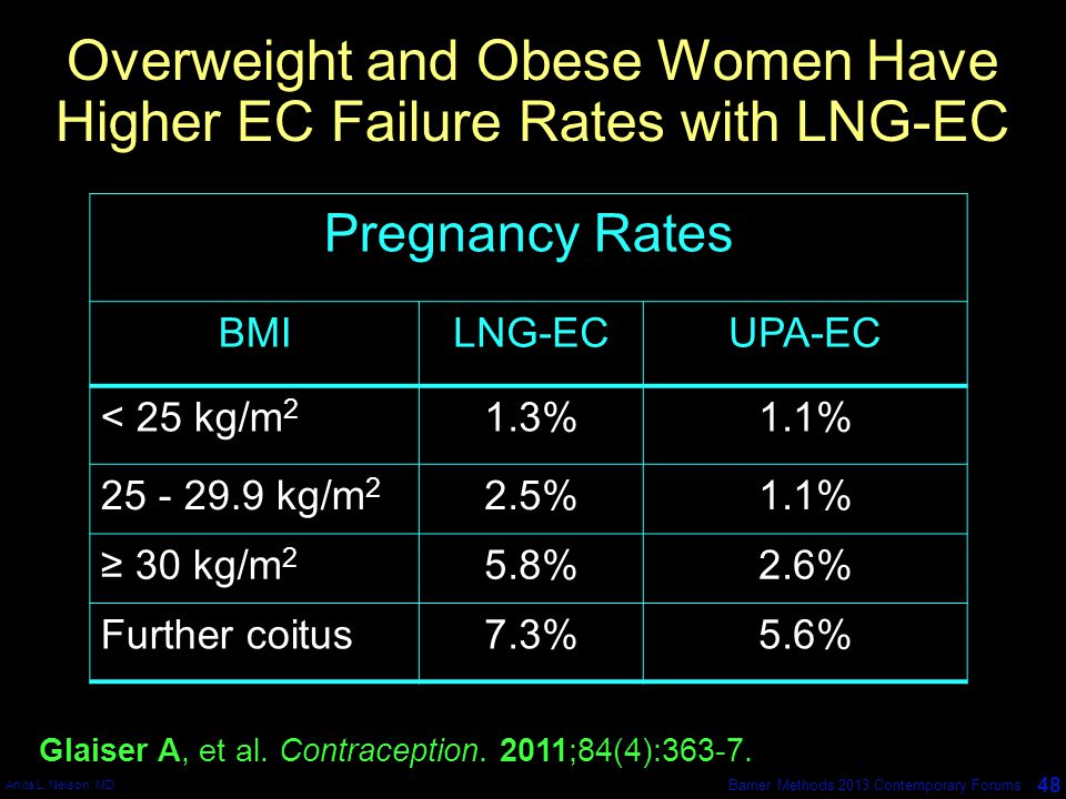 Overweight and Obese Women Have Higher EC Failure Rates with LNG-EC