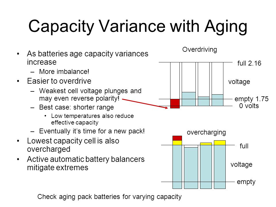 Capacity Variance with Aging