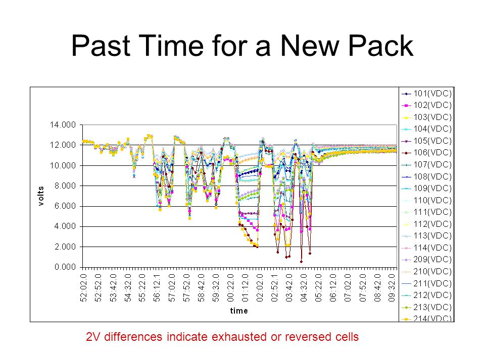 Past Time for a New Pack 2V differences indicate exhausted or reversed cells