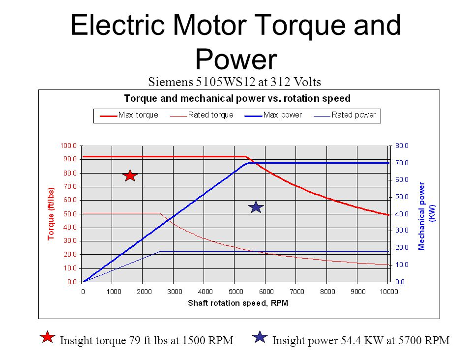 Electric Motor Torque and Power