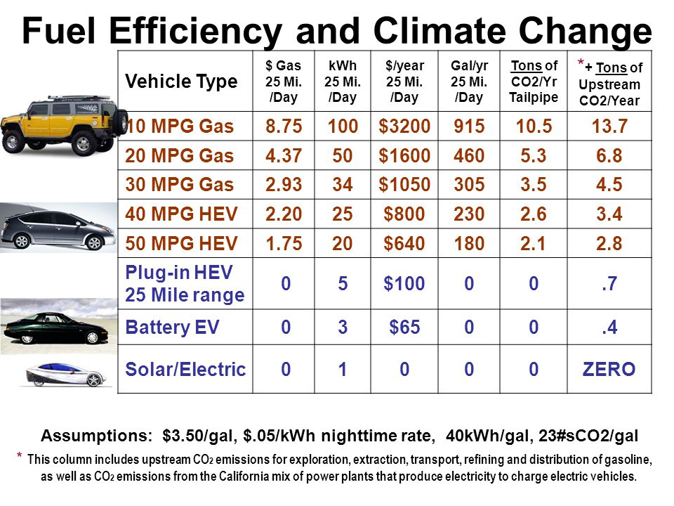 Fuel Efficiency and Climate Change