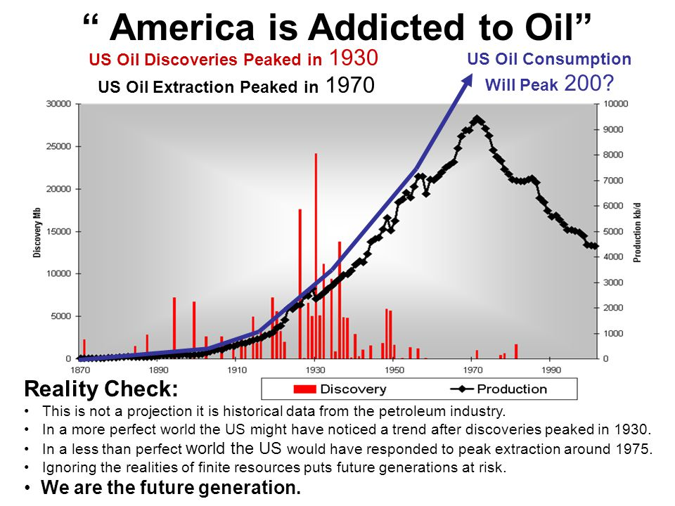 US Oil Discoveries Peaked in 1930 US Oil Extraction Peaked in 1970