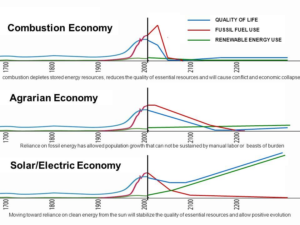 Solar/Electric Economy