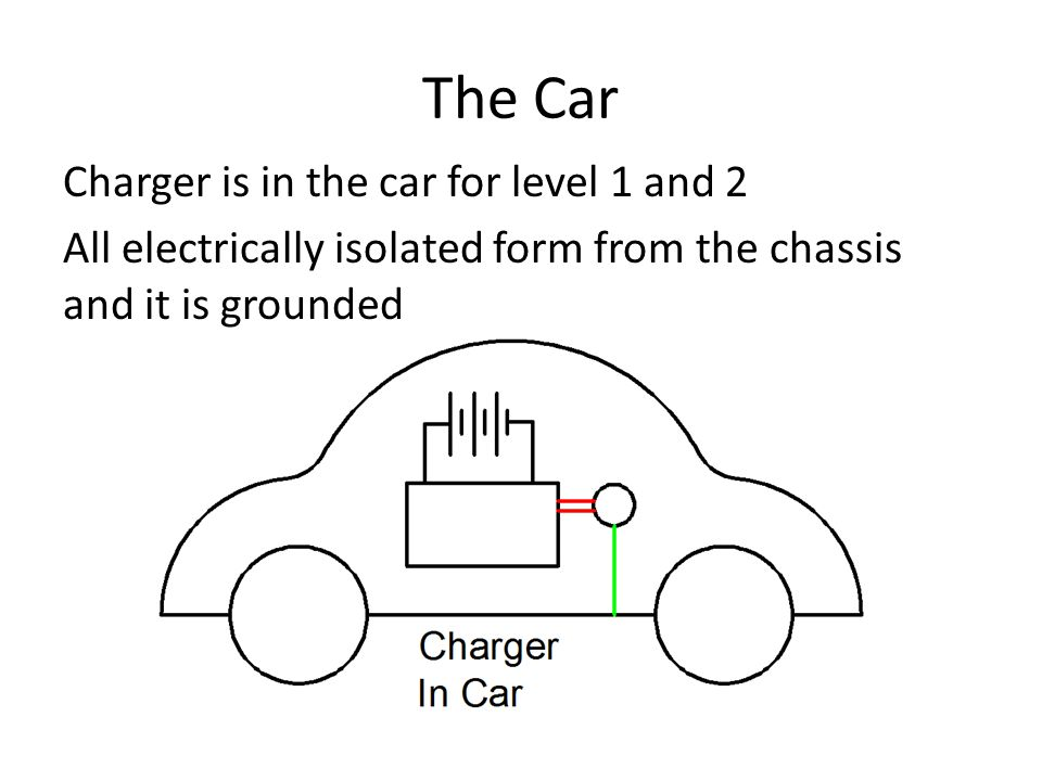 The Car Charger is in the car for level 1 and 2 All electrically isolated form from the chassis and it is grounded