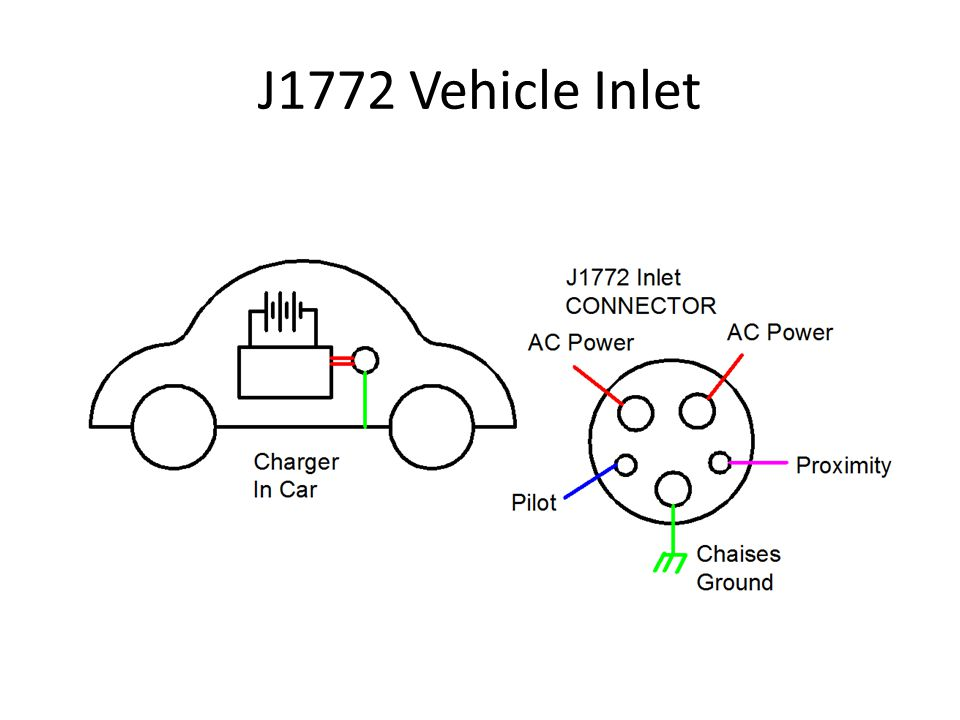 J1772 Vehicle Inlet